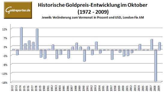 Goldpreisentwicklung im Oktober seit 1972