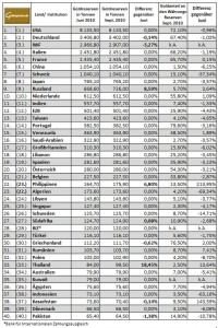 Weltweite Goldreserven per Ende September 2010